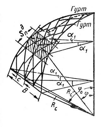Расчетная схема разложения сил