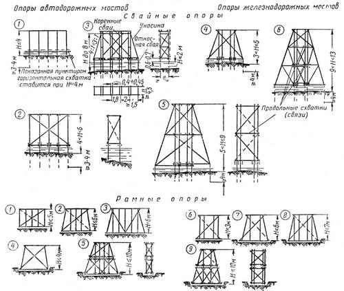 опоры балочных мостов