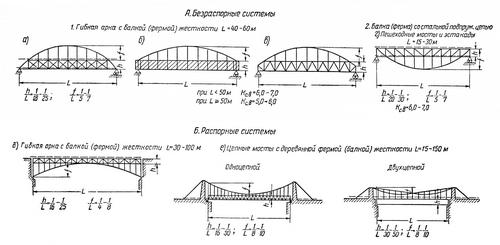 Мосты с фермами с